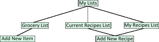 Screen Flow Chart